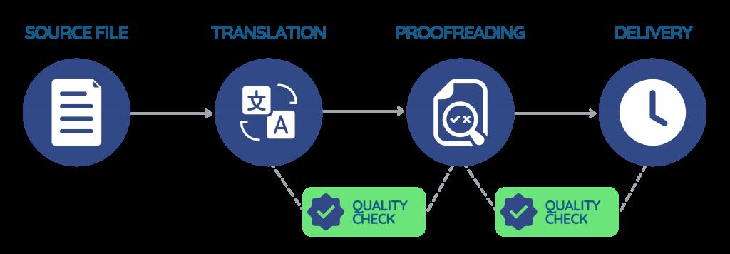 A Good Translation – The Best Translators Online